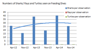 Results on Non-Feeding Dives ~ 3 years ~ 2012-2013-2014